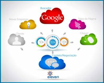 Eleven marketing. Guia de empresas e serviços